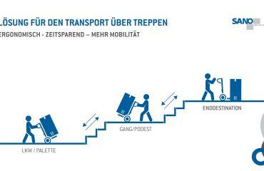 LIFTKAR Treppensteiger als ergonomische Transportlösung über Treppen und Wege